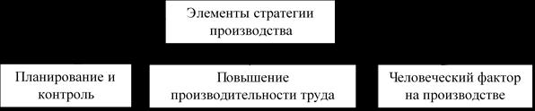 Элементы производственной стратегии. Автор24 — интернет-биржа студенческих работ