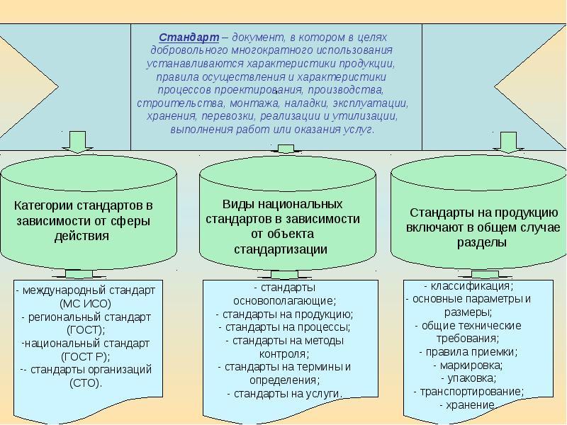 Система стандартов продукции. Автор24 — интернет-биржа студенческих работ