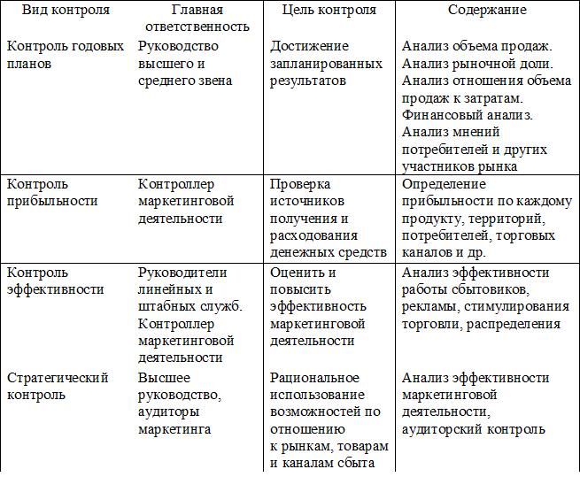 Виды маркетингового контроля и их характеристики. Автор24 — интернет-биржа студенческих работ