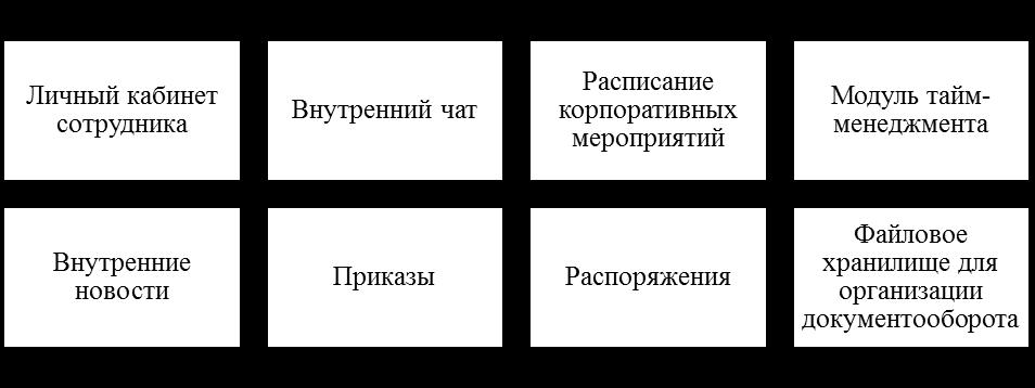 Основные разделы внутреннего корпоративного сайта. Автор24 — интернет-биржа студенческих работ
