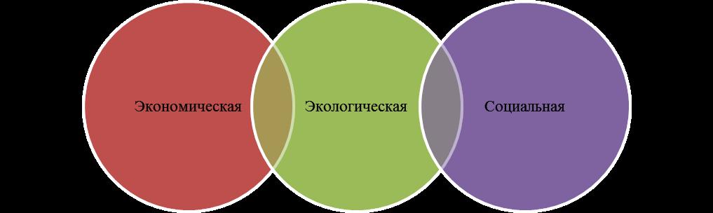 Триединый подход к современному толкованию КСО. Автор24 — интернет-биржа студенческих работ