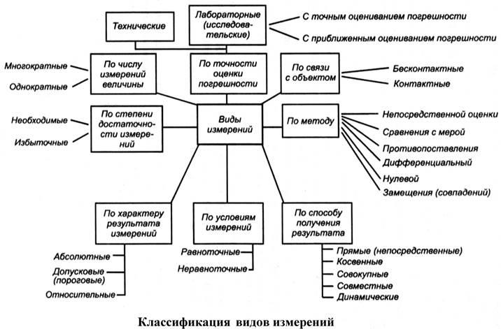 Классификация видов измерений. Автор24 — интернет-биржа студенческих работ