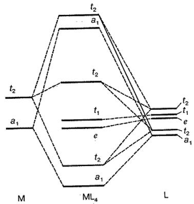 Диаграмма молекулярных уровней тетраэдрического комплекса $ML_4$. Автор24 — интернет-биржа студенческих работ