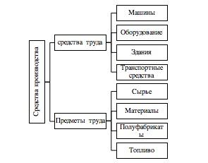 Средства производства. Автор24 — интернет-биржа студенческих работ