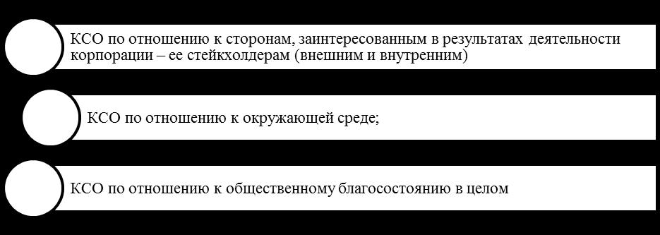 Базовые направления КСО. Автор24 — интернет-биржа студенческих работ