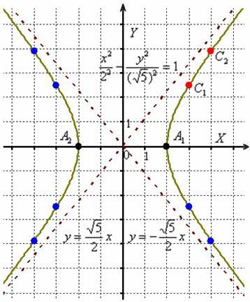 Рис. 2. Построение гиперболы по каноническому уравнению