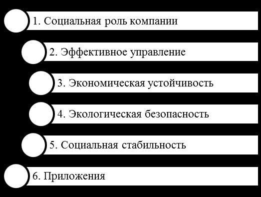 Основные разделы Отчета ОАО «РДЖ» об устойчивом развитии за 2016 год. Автор24 — интернет-биржа студенческих работ