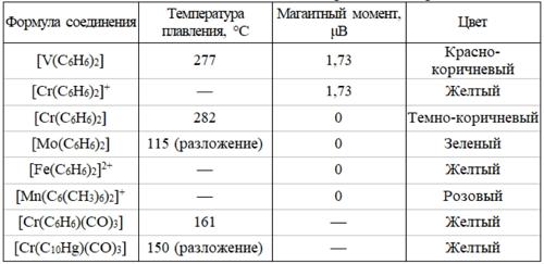 Состав и свойства некоторых металлоаренов. Автор24 — интернет-биржа студенческих работ