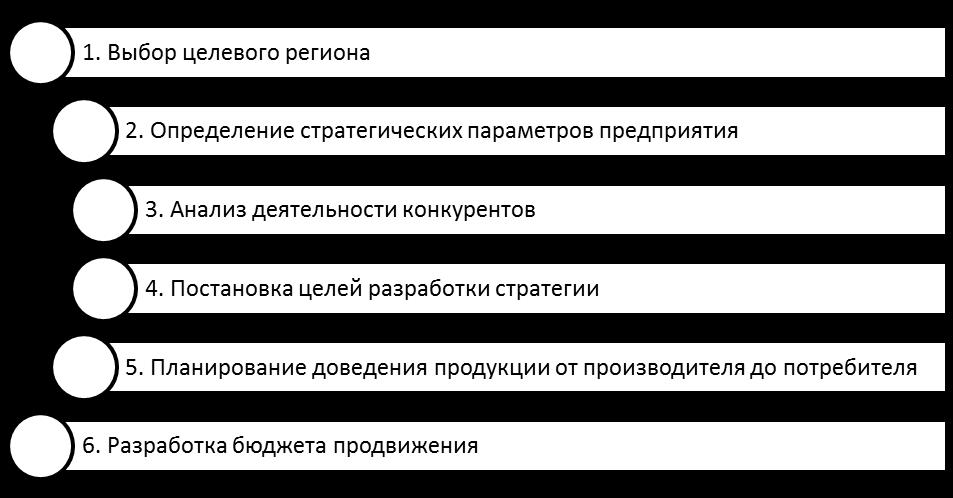 Этапы разработки стратегии продвижения. Автор24 — интернет-биржа студенческих работ