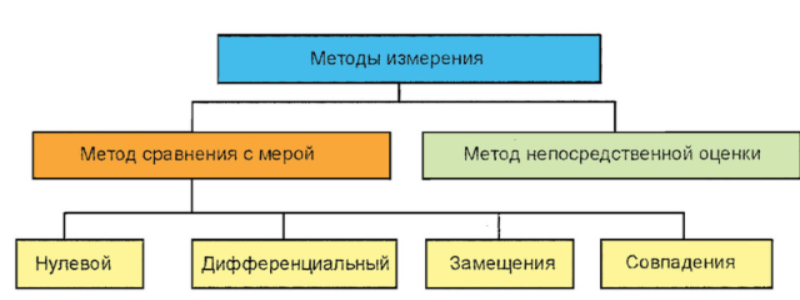 Методы измерения. Автор24 — интернет-биржа студенческих работ