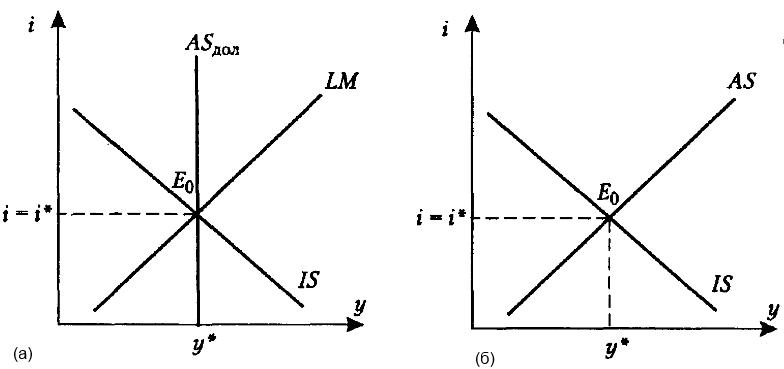 Базовая модель делового цикла. Автор24 – интернет-биржа студенческих работ