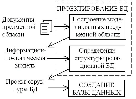 Этапы проектирования базы данных. Автор24 — интернет-биржа студенческих работ
