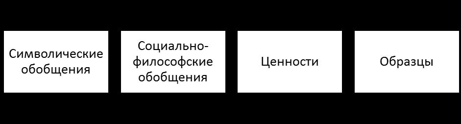 Базовые компоненты «классической» парадигмы управления. Автор24 — интернет-биржа студенческих работ