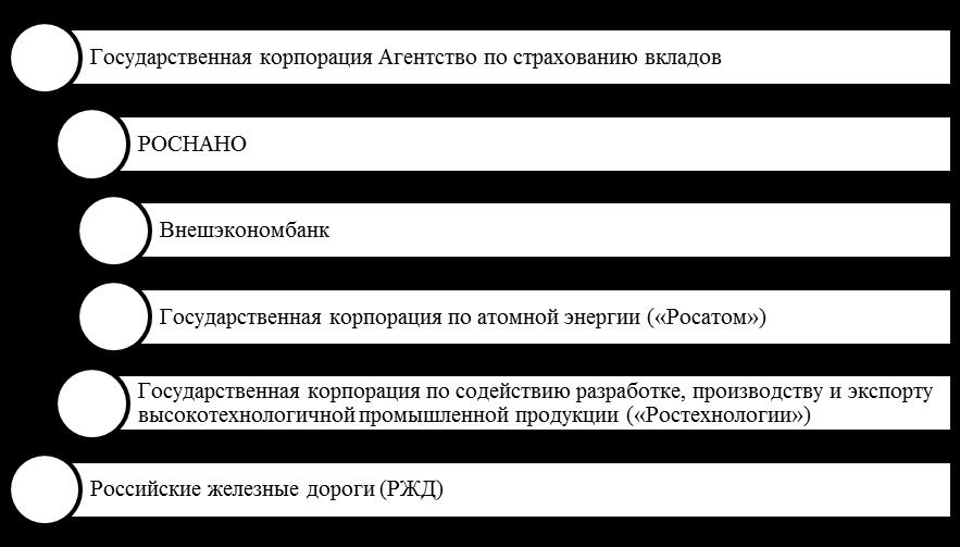 Наиболее крупные российские государственные корпорации и компании с государственным участием. Автор24 — интернет-биржа студенческих работ