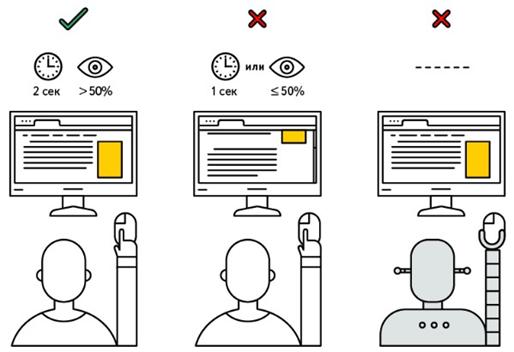 Базовые критерии видимости дисплейной рекламы в Яндексе. Автор24 — интернет-биржа студенческих работ