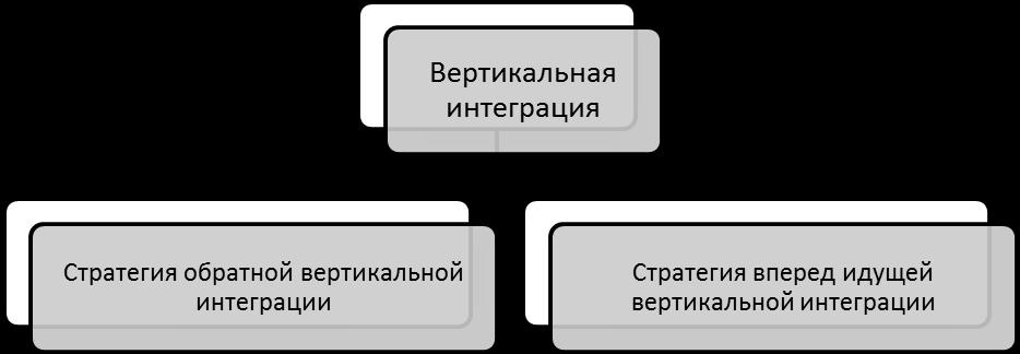 Стратегии вертикальной интеграции. Автор24 — интернет-биржа студенческих работ