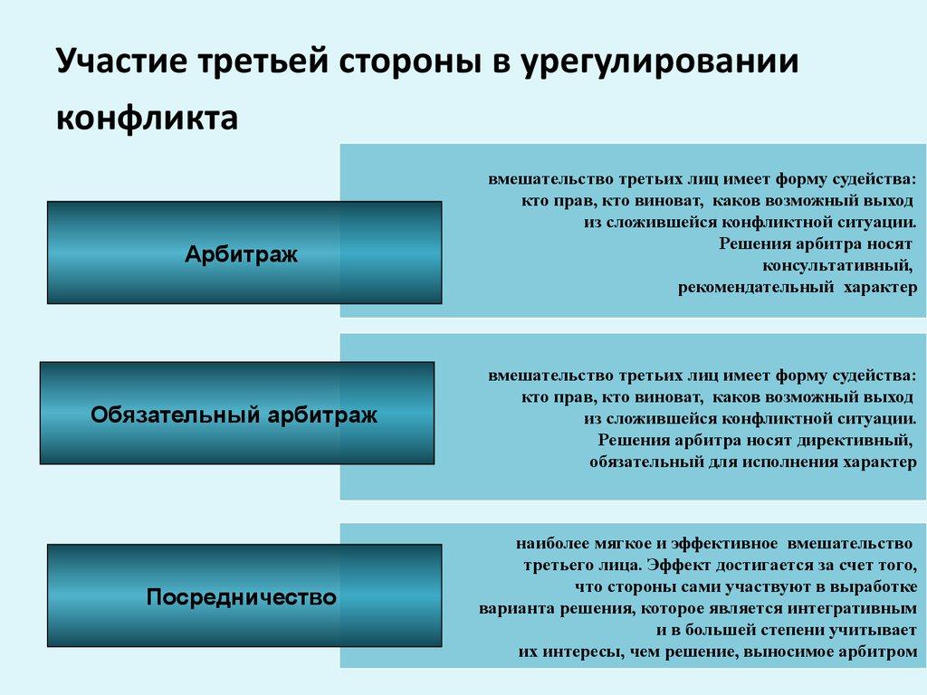 Участие третьей стороны в урегулировании конфликта. Автор24 — интернет-биржа студенческих работ