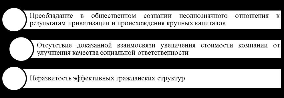 Факторы развития КСО в России. Автор24 — интернет-биржа студенческих работ