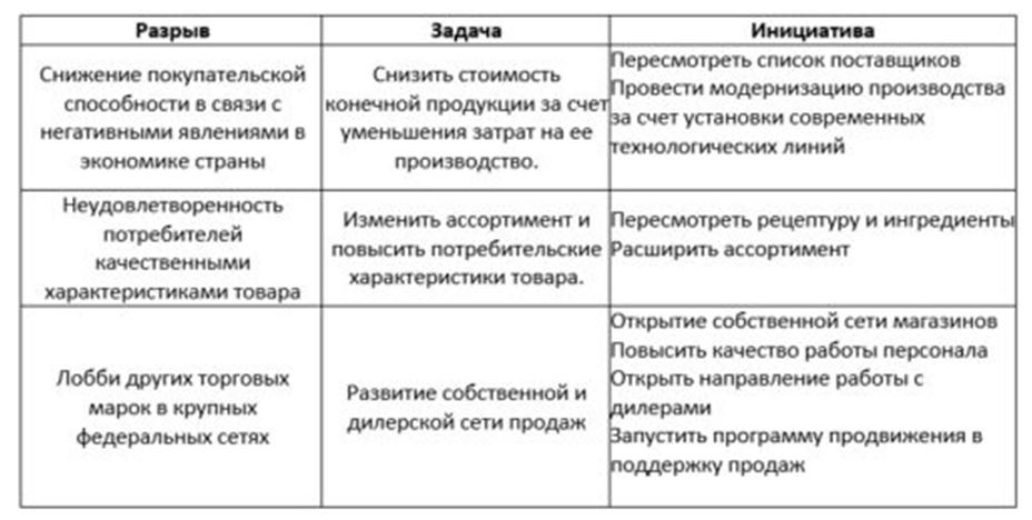 Пример GAP-анализа. Автор24 — интернет-биржа студенческих работ