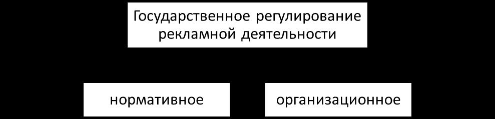Типология госрегулирования рекламной деятельности. Автор24 — интернет-биржа студенческих работ