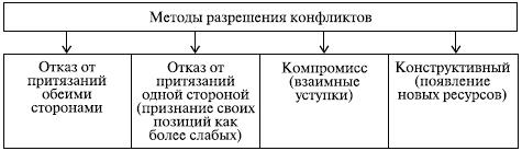 Методы разрешения конфликтов. Автор24 — интернет-биржа студенческих работ