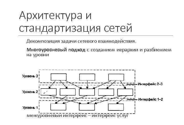 Архитектура и стандартизация сетей: многоуровневый подход. Автор24 — интернет-биржа студенческих работ
