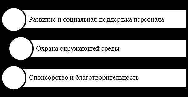 Основные направления КСО ОАО «РЖД». Автор24 — интернет-биржа студенческих работ