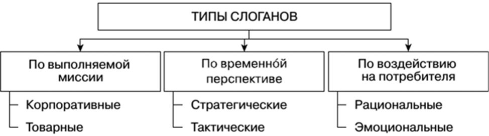 Базовая типология слоганов. Автор24 — интернет-биржа студенческих работ