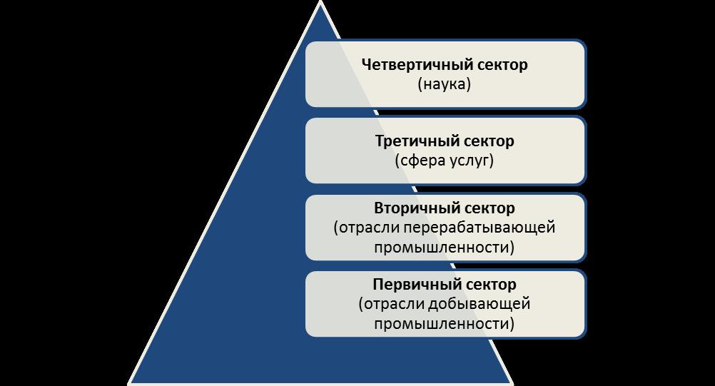 Секторальная структура мирового хозяйства. Автор24 — интернет-биржа студенческих работ