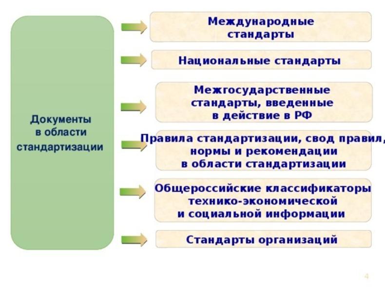 Документы в области стандартизации. Автор24 — интернет-биржа студенческих работ