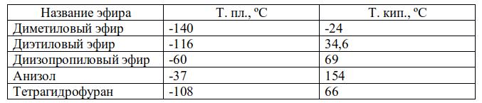 Температуры плавления и кипения некоторых простых эфиров. Автор24 — интернет-биржа студенческих работ