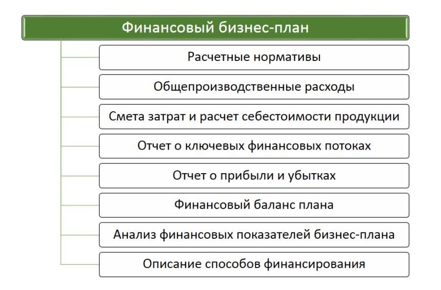 Структура финансового бизнес-плана. Автор24 – интернет-биржа студенческих работ