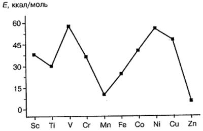 Энергии образования молекул $А2$ переходных металлов. Автор24 — интернет-биржа студенческих работ