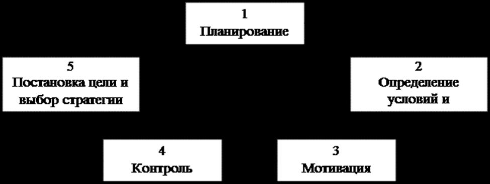 Схема инновационного педагогического менеджмента. Автор24 — интернет-биржа студенческих работ