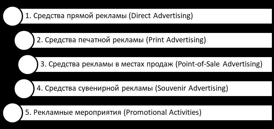 Основные средства и каналы распространения немедийной рекламы. Автор24 — интернет-биржа студенческих работ