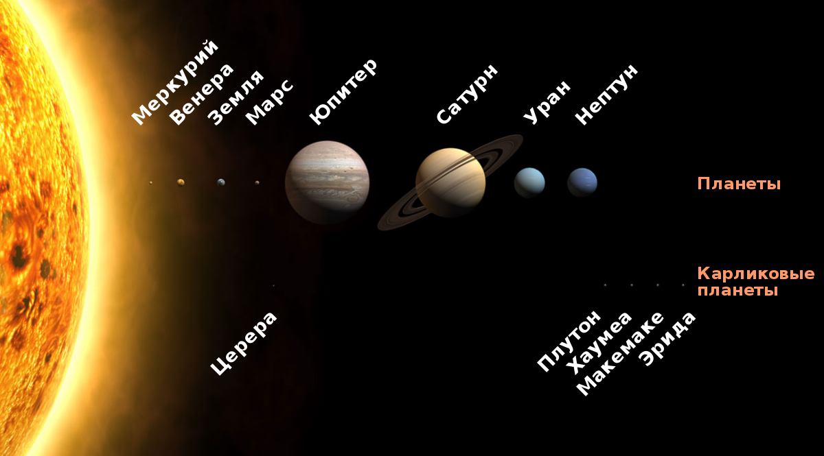 Планеты Солнечной системы. Автор24 — интернет-биржа студенческих работ