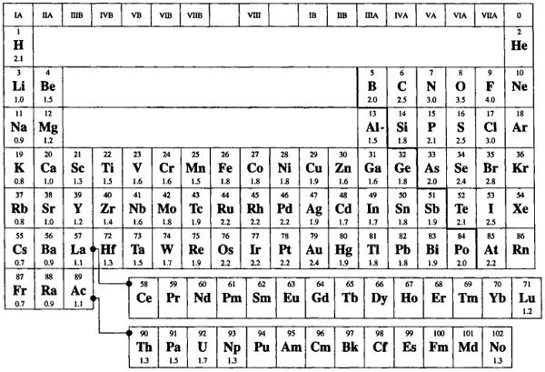 Значения электронегативности элементов. Автор24 - интернет-биржа студенческих работ