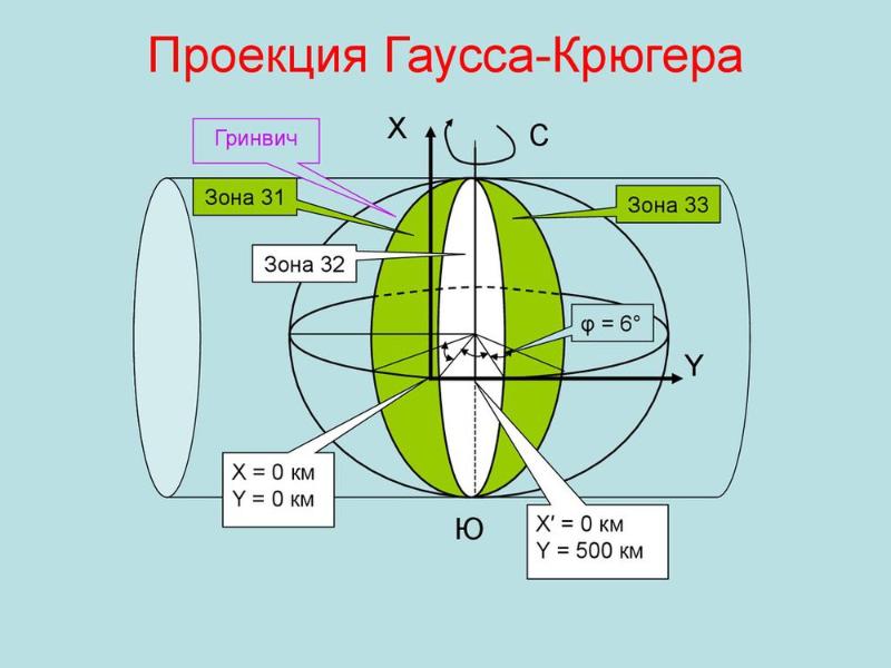 Проекция Гаусса-Крюгера