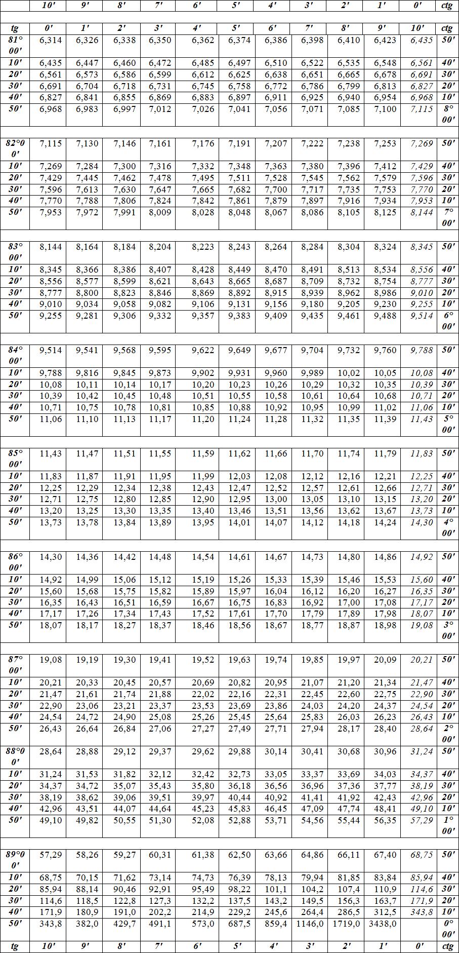 Таблица. Автор24 — интернет-биржа студенческих работ