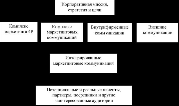 Модель интегрированных маркетинговых коммуникаций. Автор24 — интернет-биржа студенческих работ