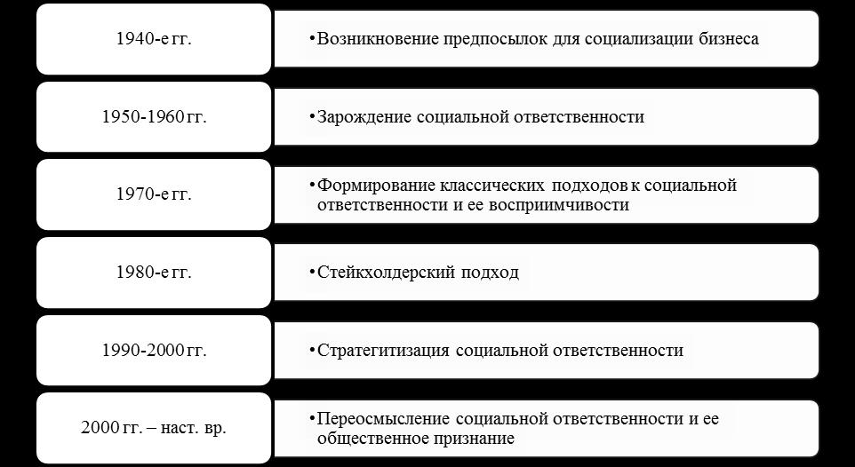 Эволюция концептуальных основ управления КСО. Автор24 — интернет-биржа студенческих работ
