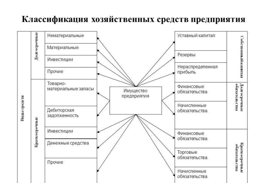 Классификация хозяйственных средств. Автор24 — интернет-биржа студенческих работ