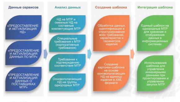 Система стандартизации данных. Автор24 — интернет-биржа студенческих работ