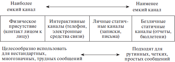 Классификация каналов коммуникации. Автор24 — интернет-биржа студенческих работ