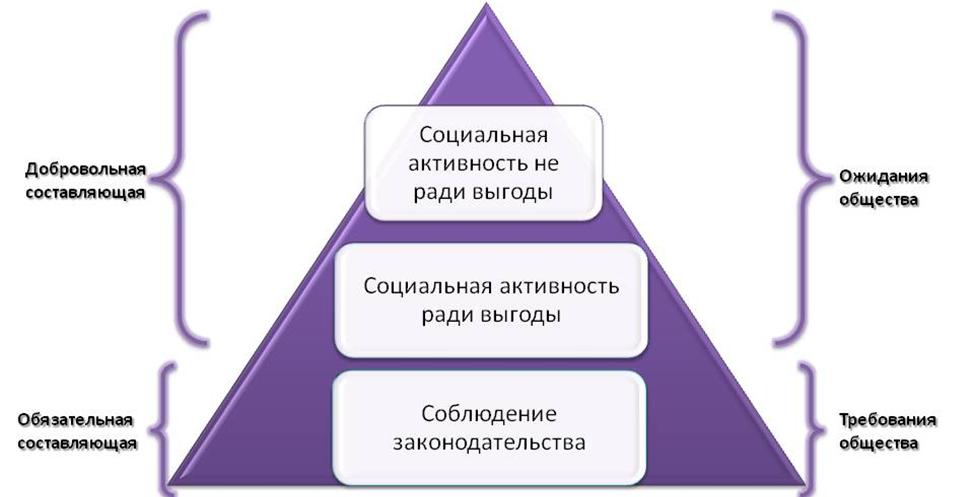Российская модель иерархии КСО. Автор24 — интернет-биржа студенческих работ
