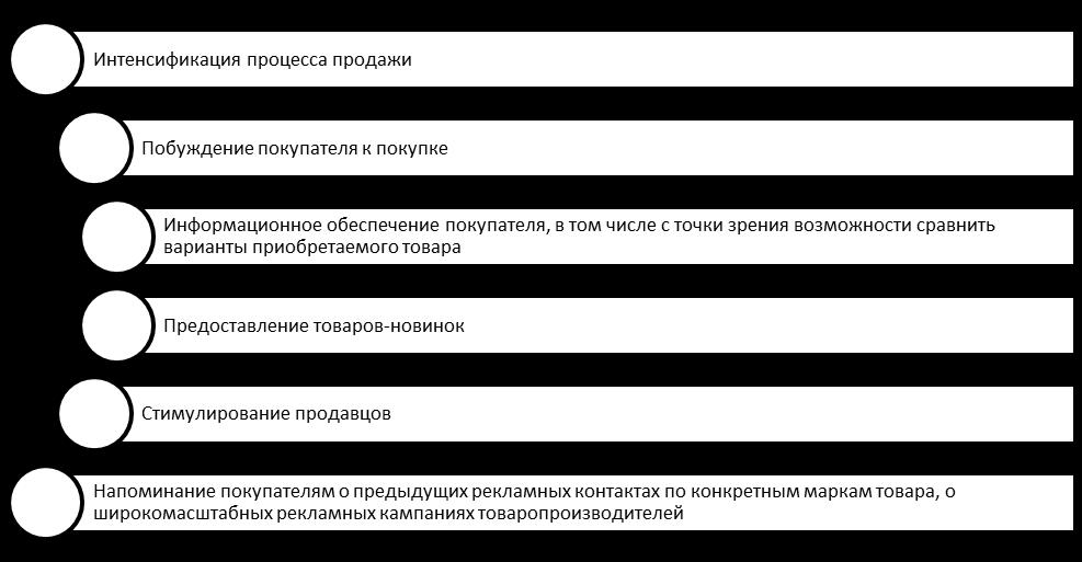 Базовые цели ИМКМП. Автор24 — интернет-биржа студенческих работ