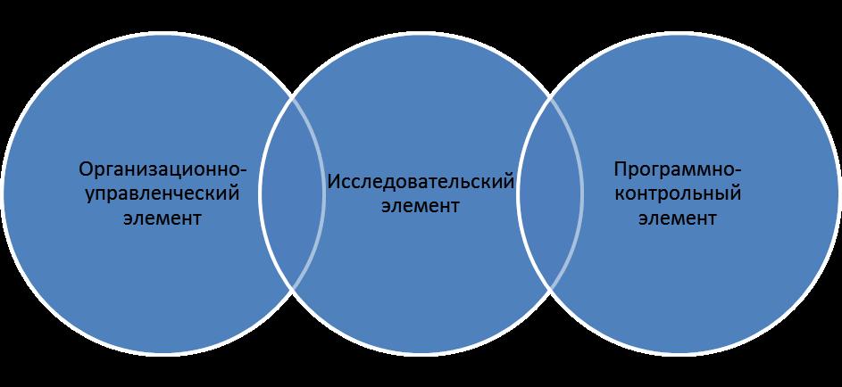 Базовые элементы системы маркетинга. Автор24 — интернет-биржа студенческих работ