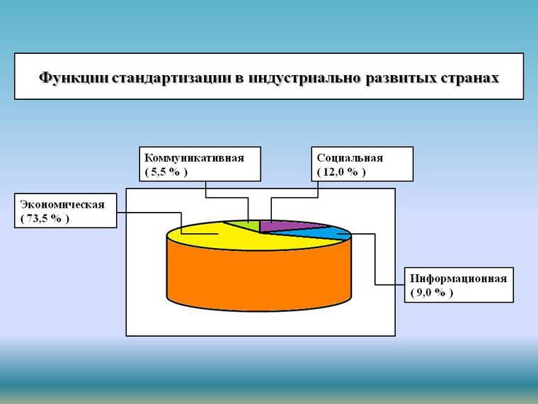 Функции стандартизации в индустриально развитых странах мира. Автор24 — интернет-биржа студенческих работ