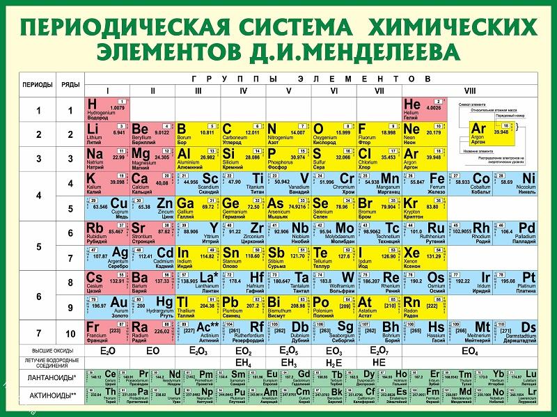 Таблица Менделеева. Автор24 — интернет-биржа студенческих работ