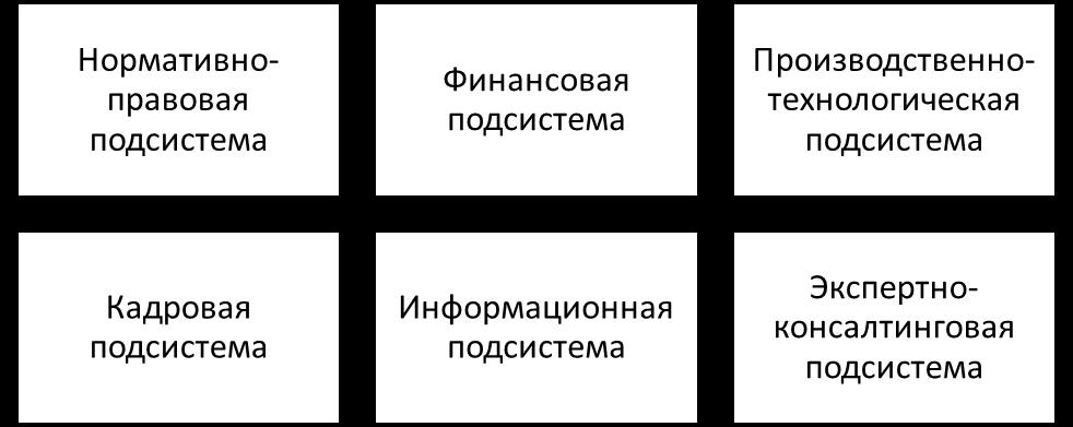 Подсистемы инновационной инфраструктуры предприятия. Автор24 — интернет-биржа студенческих работ